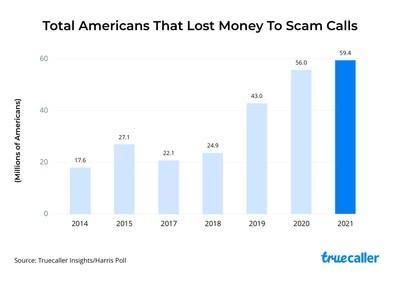 Total Americans That Lost Money To Scam Calls
