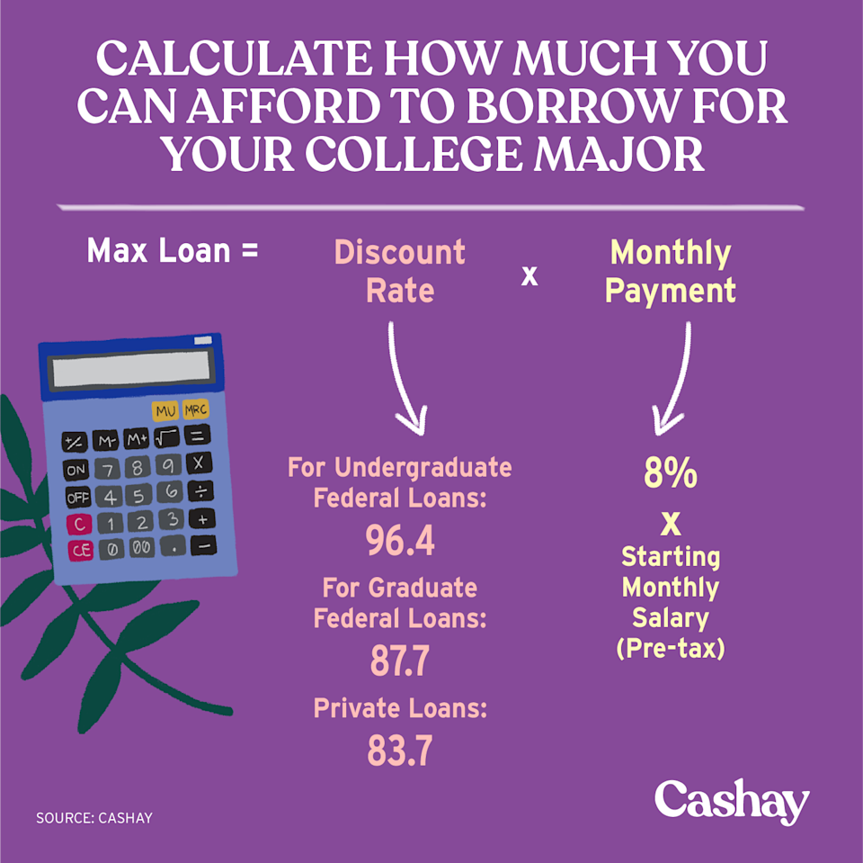 The maximum loan you can take is calculated as 8% or the pretax income of the starting salary corresponding to the major and the discount factor corresponding to your type of loan. (Graphic: David Foster/Cashay)