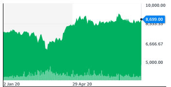 AstraZeneca stocks since the start of 2020. Chart: Yahoo Finance UK