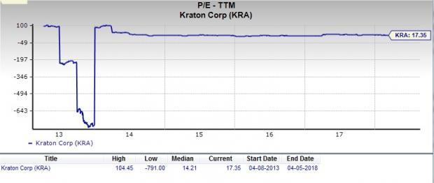 Let's put Kraton Corporation (KRA) stock into this equation and find out if it is a good choice for value-oriented investors right now.