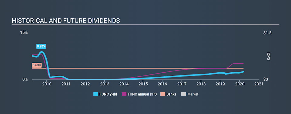NasdaqGS:FUNC Historical Dividend Yield, March 9th 2020