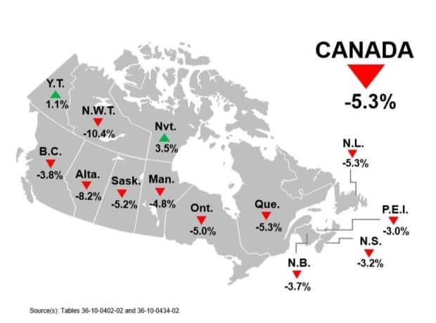 Alberta was the worst-performing province, with only the Northwest Territories showing a bigger drop in GDP.  (Statistics Canada - image credit)