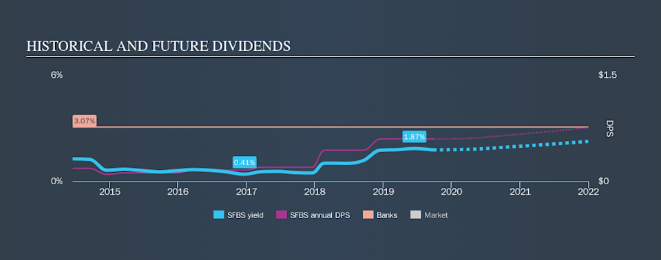 NasdaqGS:SFBS Historical Dividend Yield, September 26th 2019