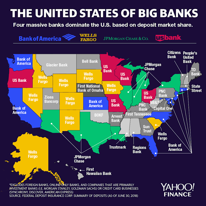 Four banks dominate the U.S. landscape by deposit share: Bank of America, Wells Fargo, JPMorgan Chase, and U.S. Bank. Citigroup, the only big four bank not to be the top deposit-taker in any U.S. state, has pared back on its branch network in favor of a digital strategy. (Credit: David Foster / Yahoo Finance)