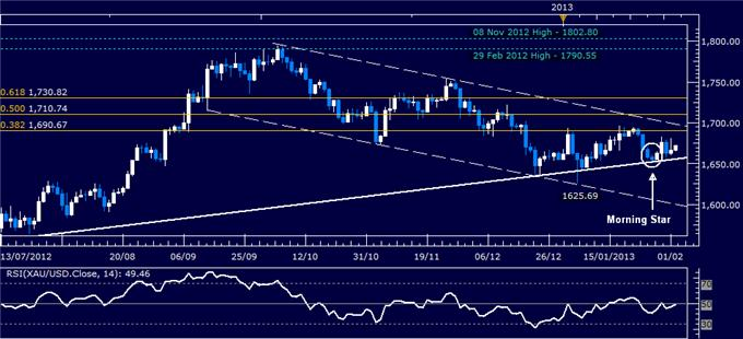 Forex_Analysis_Dollar_at_Key_Resistance_SP_500_Rally_May_Lose_Steam_body_Picture_2.png, Dollar at Key Resistance, S&P 500 Rally May Lose Steam