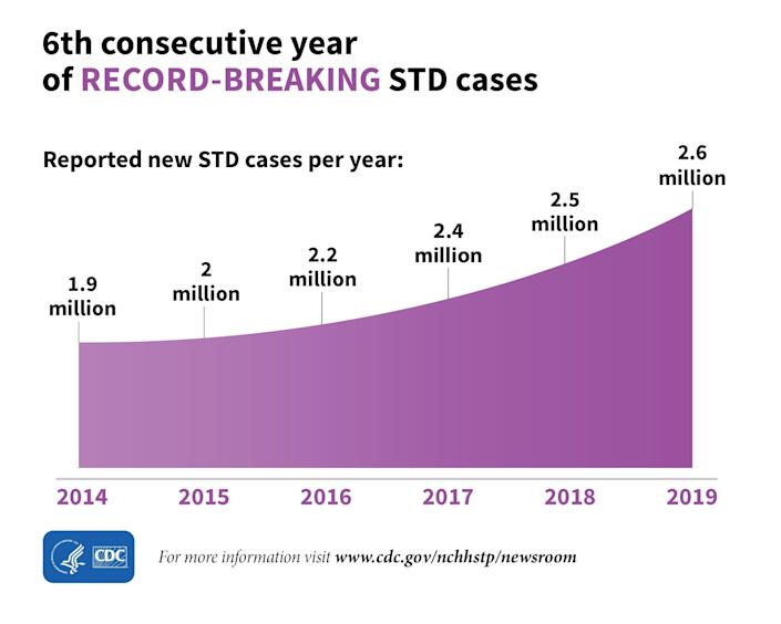 The U.S. has reached a record breaking number of STD cases for the sixth consecutive year.