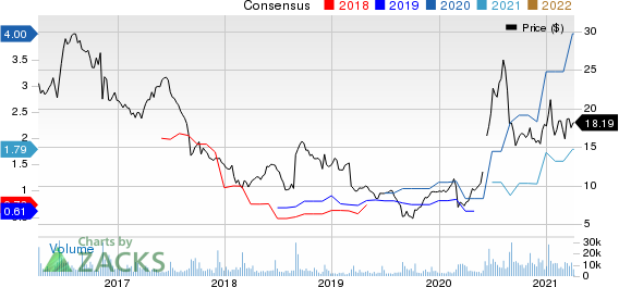 Smith & Wesson Brands, Inc. Price and Consensus