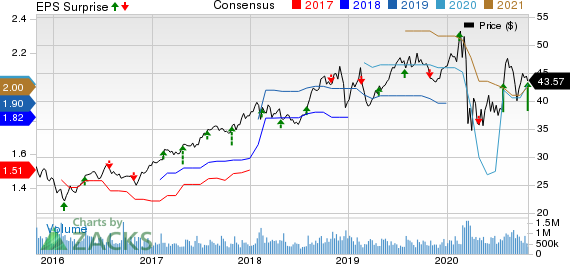 Service Corporation International Price, Consensus and EPS Surprise
