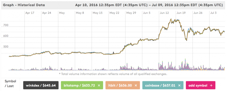 Bitcoin price over the past 3 months, via WinkDex.
