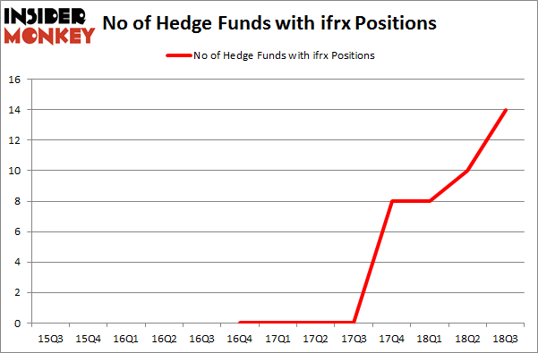 No of Hedge Funds with IFRX Positions