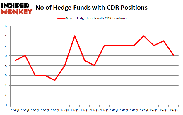 Is CDR A Good Stock To Buy?