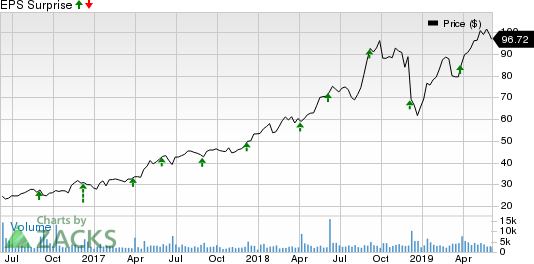 Ollie's Bargain Outlet Holdings, Inc. Price and EPS Surprise