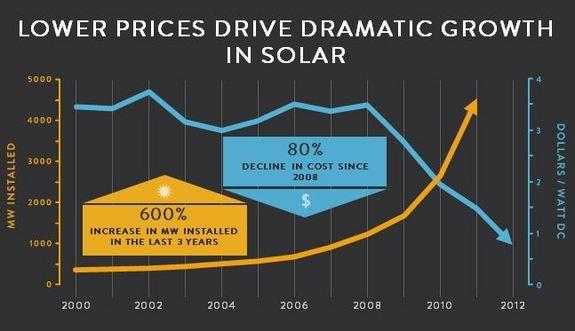 Solar prices have dropped by 80 percent in the last decade, and solar installations have increased by 600 percent in the last three years (as measured in megawatts).