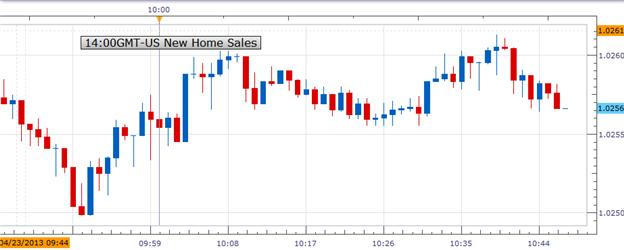 US_New_Home_Sales_Rose_to_417K_USDJPY_Mixed_body_Picture_1.png, US New Home Sales Rose to 417K; USDCAD Mixed