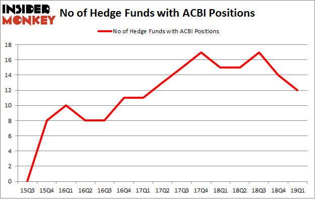 No of Hedge Funds with ACBI Positions