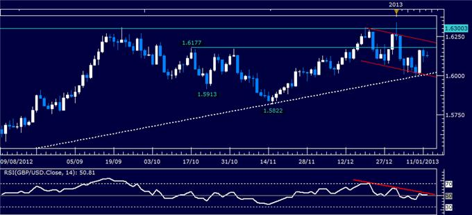 Forex_Analysis_GBPUSD_Classic_Technical_Report_01.14.2013_body_Picture_1.png, Forex Analysis: GBP/USD Classic Technical Report 01.14.2013
