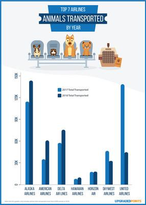 The number of pets transported by major US carriers in 2017 and 2018.
