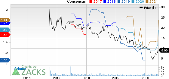 Donnelley Financial Solutions Inc. Price and Consensus