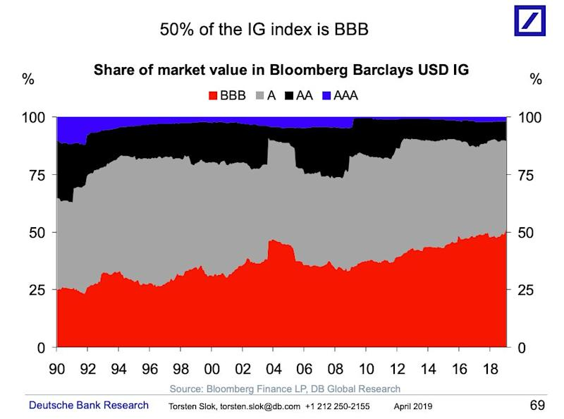 Lower-rated corporates are making up a larger share of the total investment-grade index, showing deteriorating quality in corporate debt markets. Credit: Bloomberg Finance LP, DB Global Research