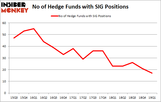 No of Hedge Funds with SIG Positions