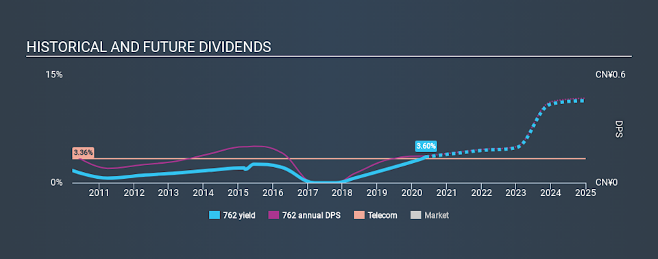 SEHK:762 Historical Dividend Yield May 27th 2020