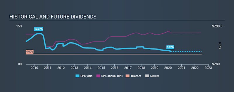 NZSE:SPK Historical Dividend Yield, March 7th 2020
