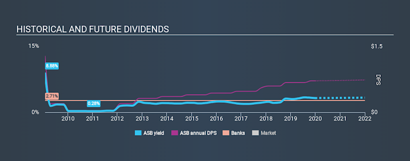 NYSE:ASB Historical Dividend Yield, December 30th 2019