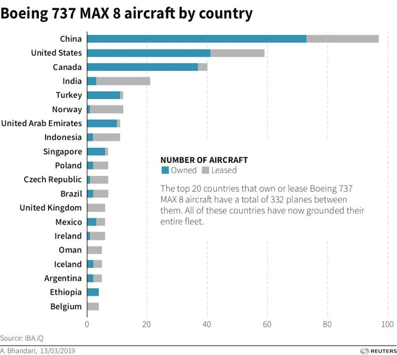 A look at Boeing 737 MAX 8 aircraft by country. (Graphic: Reuters)