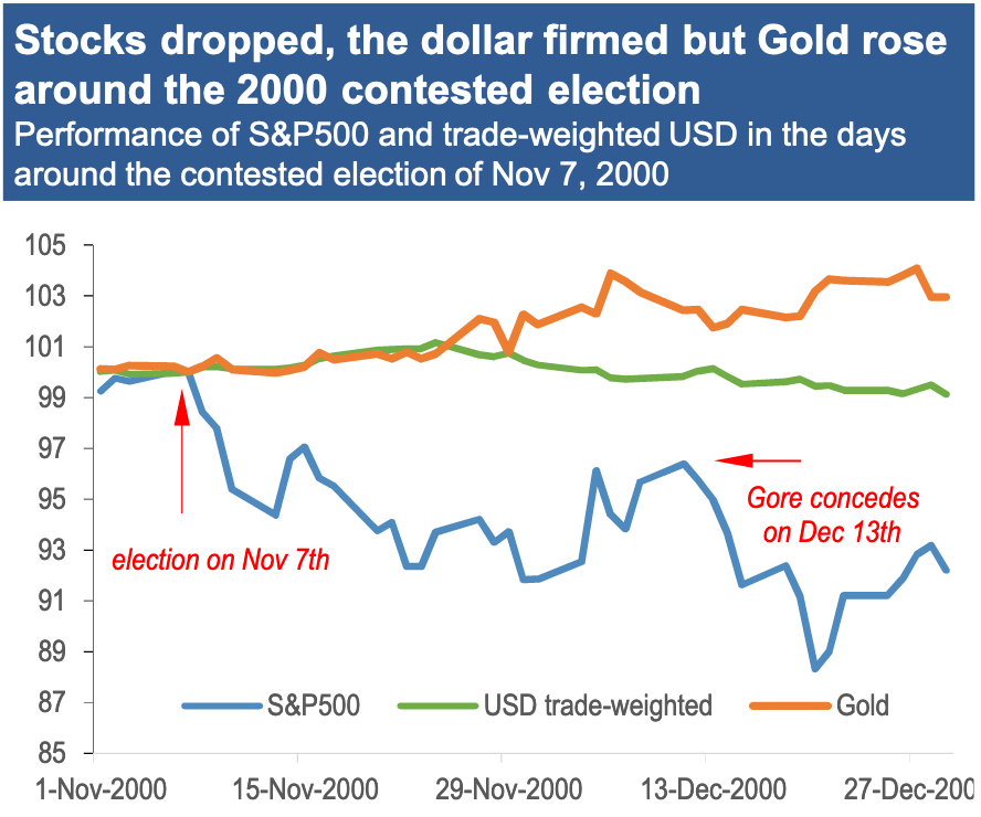 Stocks fell while gold and the dollar held steady during the weeks following the 2000 election in which the outcome remained uncertain. A potential guide for investors bracing for a similar outcome this year. (Source: JPMorgan)