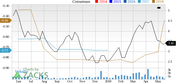 Compugen (CGEN) sees solid earnings estimate revisions and looks poised to shock the market, and yet seems overlooked by the investors.