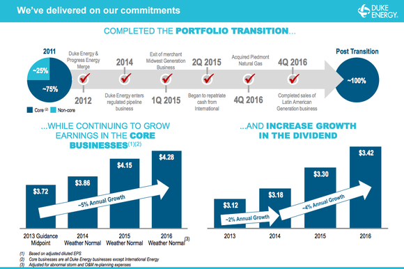 A timeline of Duke Energy's corporate makeover and bar charts showing the increased pace of dividend growth.
