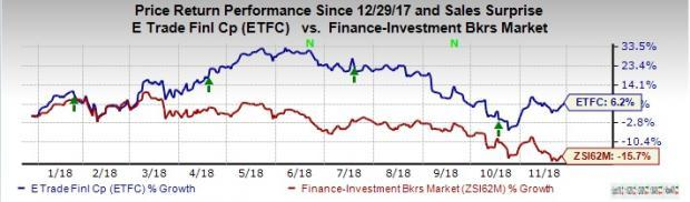 Here's Why E*TRADE (ETFC) Stock is Worth Betting on Now