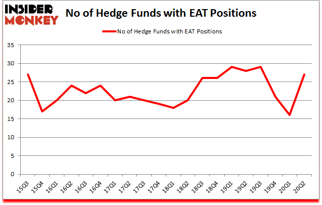 Is EAT A Good Stock To Buy?