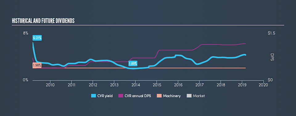 AMEX:CVR Historical Dividend Yield, February 27th 2019