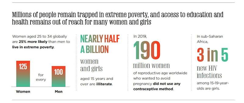 The U.N. says women aged 25-34 globally are 25% more likely than men to live in extreme poverty. / Credit: United Nations