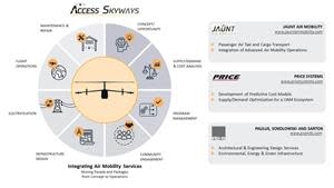 Access Skyways is focused on supporting Advanced Air Mobility operations.