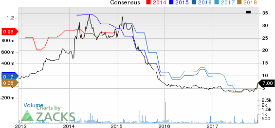Famous Dave's of America, Inc. Price and Consensus