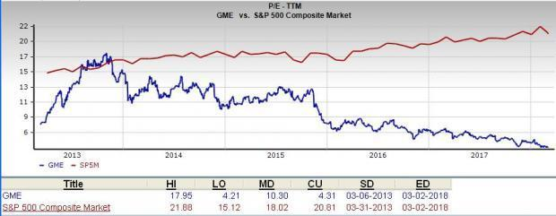 Is Gamestop (GME) a Great Stock for Value Investors?