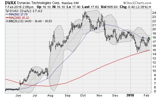 Stocks to Buy: Dynavax Technologies (DVAX)