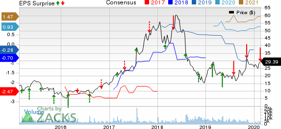Scientific Games Corp Price, Consensus and EPS Surprise