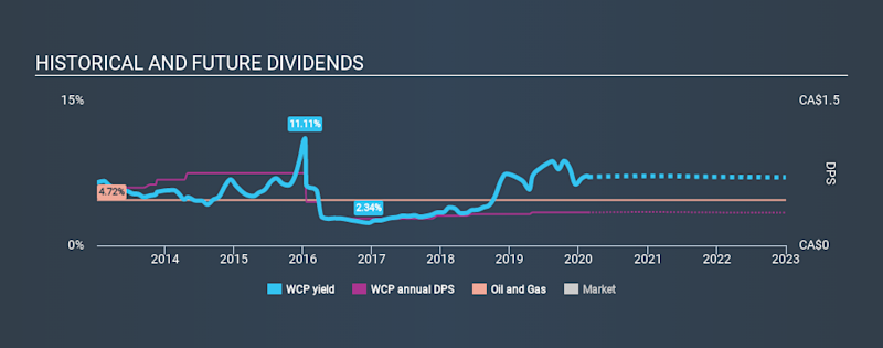 TSX:WCP Historical Dividend Yield, February 22nd 2020