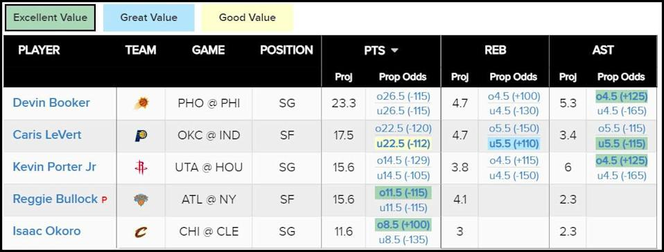 prop projections 4/21