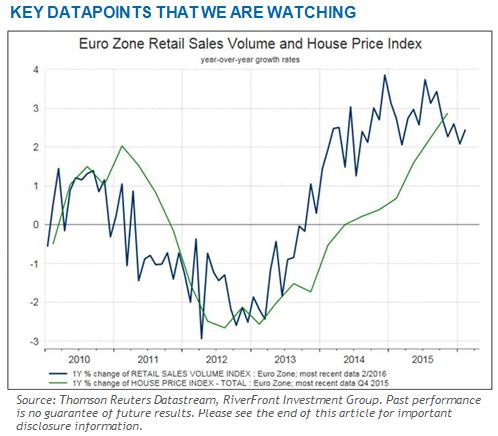Key_Datapoints_That_We_Are_Watching
