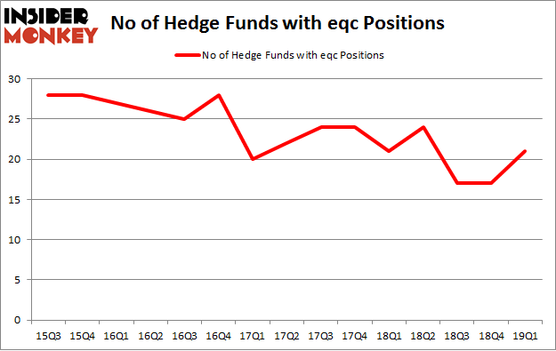 No of Hedge Funds with EQC Positions