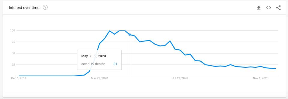 Google Trends graph showing UK searches for Covid-19 deaths.  (Photo: Google Trends)