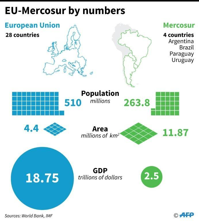 Fast facts comparing the European Union and Mercosur