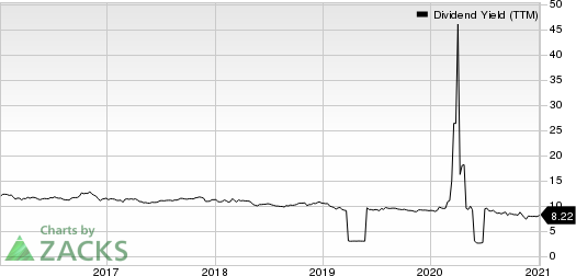 Ellington Financial Inc. Dividend Yield (TTM)