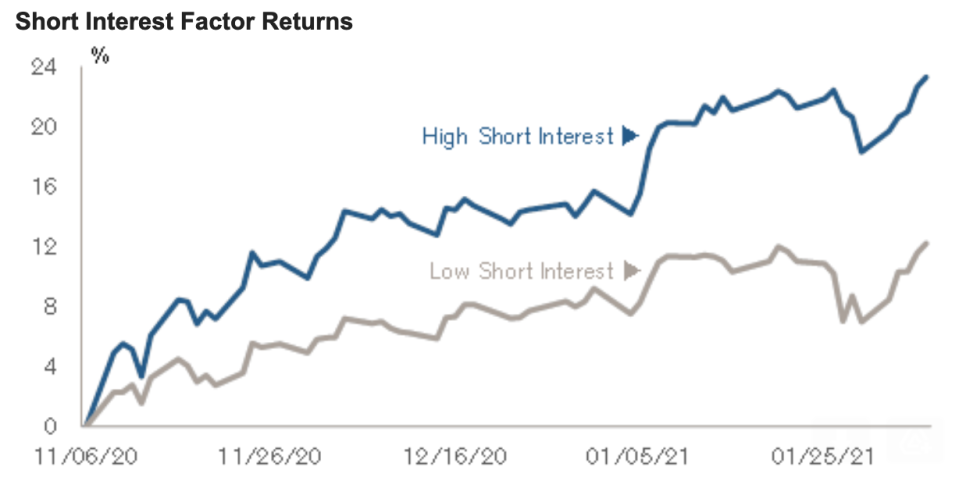 """Heavily-shorted stocks have been outperforming shares that aren't being bet against by investors and been doing so since before the GameStop drama made """"short squeeze"""" a household term. (Source: Credit Suisse)"""