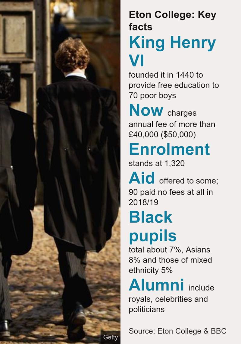 Eton College: Key facts. [ King Henry VI founded it in 1440 to provide free education to 70 poor boys ],[ Now charges annual fee of more than £40,000 ($50,000) ],[ Enrolment stands at 1,320 ],[ Aid offered to some; 90 paid no fees at all in 2018/19 ],[ Black pupils total about 7%, Asians 8% and those of mixed ethnicity 5% ],[ Alumni include royals, celebrities and politicians ], Source: Source: Eton College & BBC, Image: