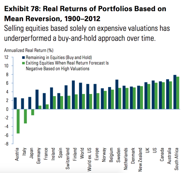 Selling stocks because valuations are expensive tends to be a losing strategy compared to long-term buy-and-hold investing.